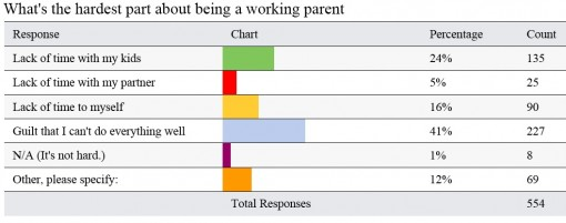 """Survey responses to """"What's the hardest part about being a working parent?"""""""