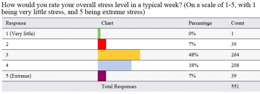 Stress level of working parents